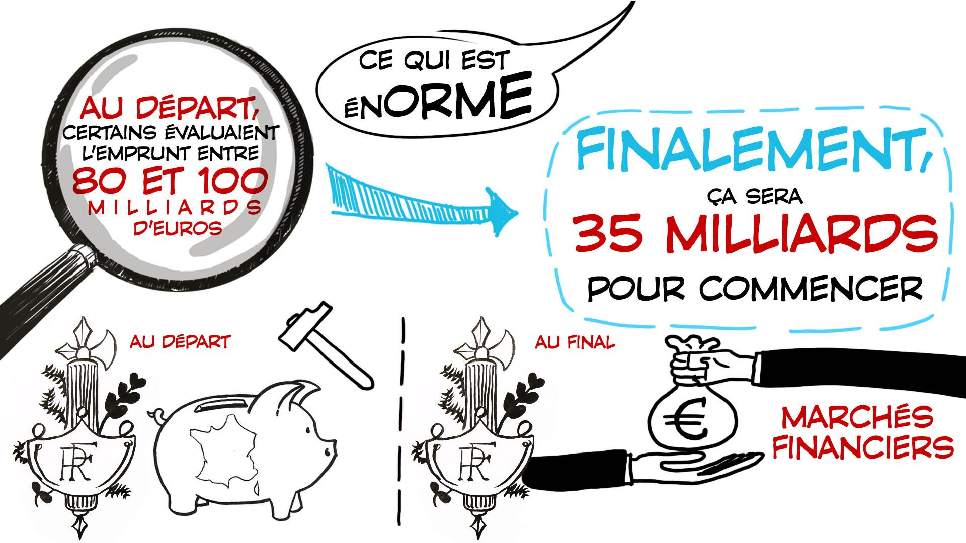 """""""Expliquez-nous"""" de France info – Le grand emprunt. Expliquez-nous de France info, création d'une animation hebdomadaire pour le web site du programme """"Expliquez-nous"""" de France info"""