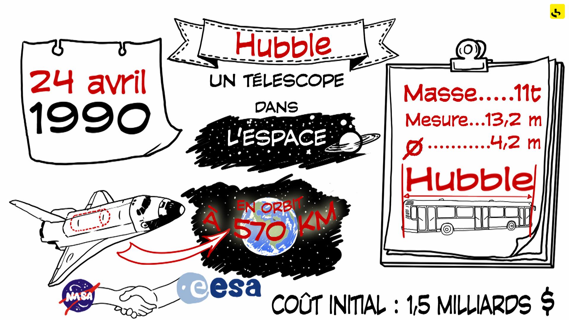 Expliquez-nous Hubble