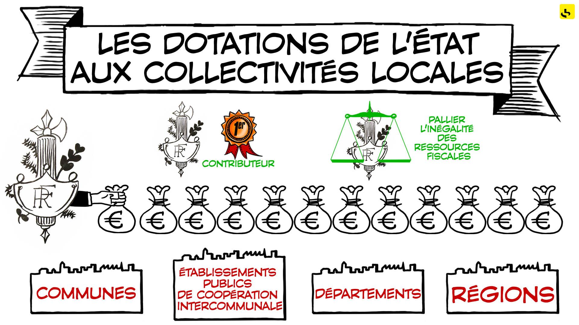 Expliquez-nous...Les dotations de l'État aux collectivités locales