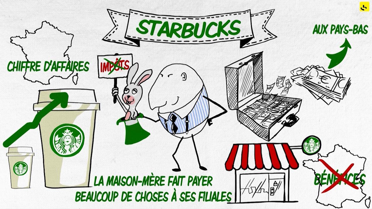 """Starbucks, c'est quoi ? création d'une animation hebdomadaire pour le web site du programme """"Expliquez-nous"""" de France info"""