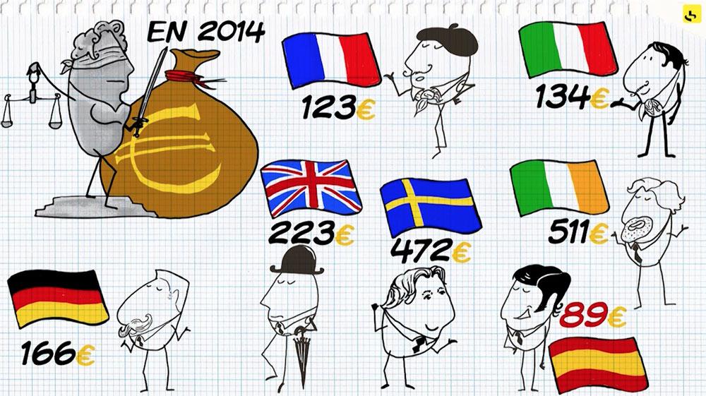 """Le budget de la justice en France ? création d'une animation hebdomadaire pour le web site du programme """"Expliquez-nous"""" de France info"""
