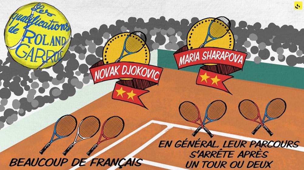 """Comment fonctionnent les qualifications du tournoi de tennis de Roland-Garros ? création d'une animation hebdomadaire pour le web site du programme """"Expliquez-nous"""" de France info"""