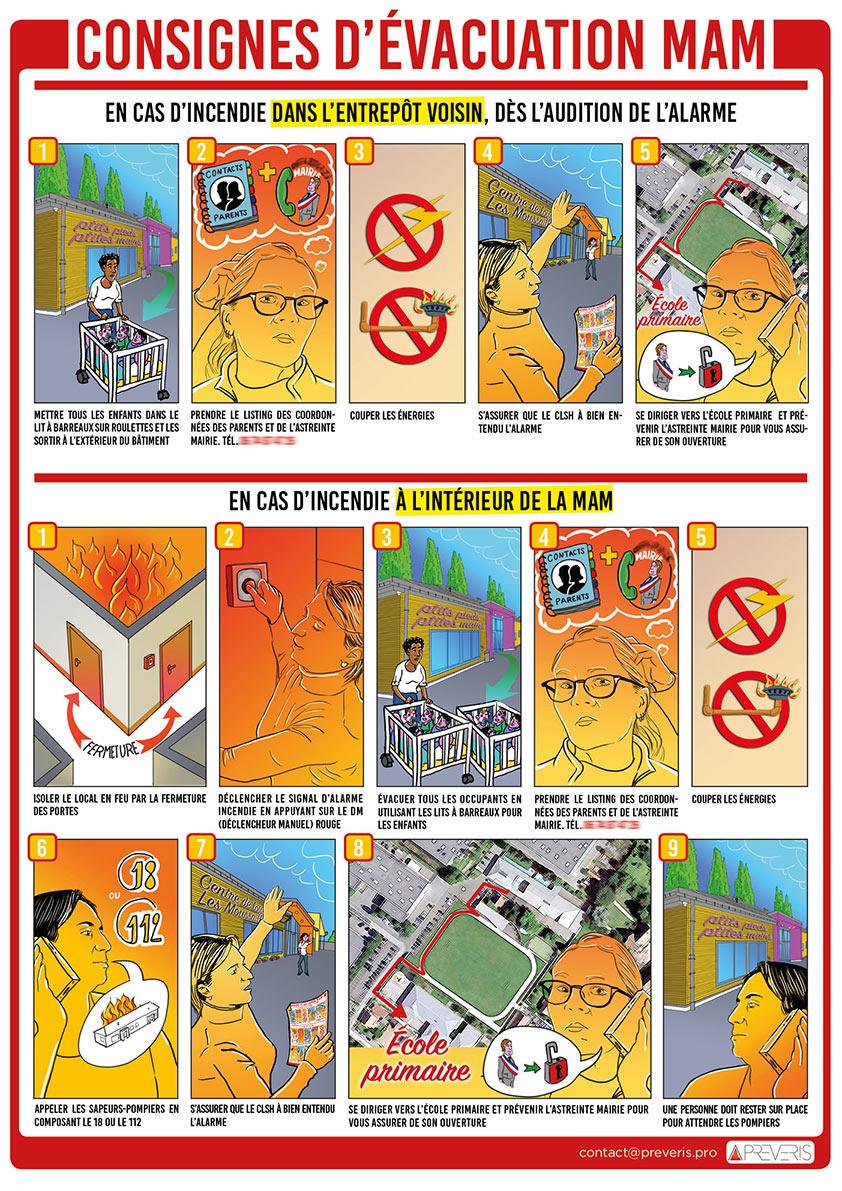Illustrations personnalisées avec le personnel de la MAM (Maison d'Assistantes Maternelles), pour signalétique de consigne d'évacuation incendie.